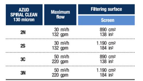 Model và công suất bộ lọc nước cho hệ thống tưới
